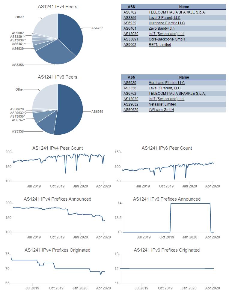 Ελληνικό Datacenter - MyIP