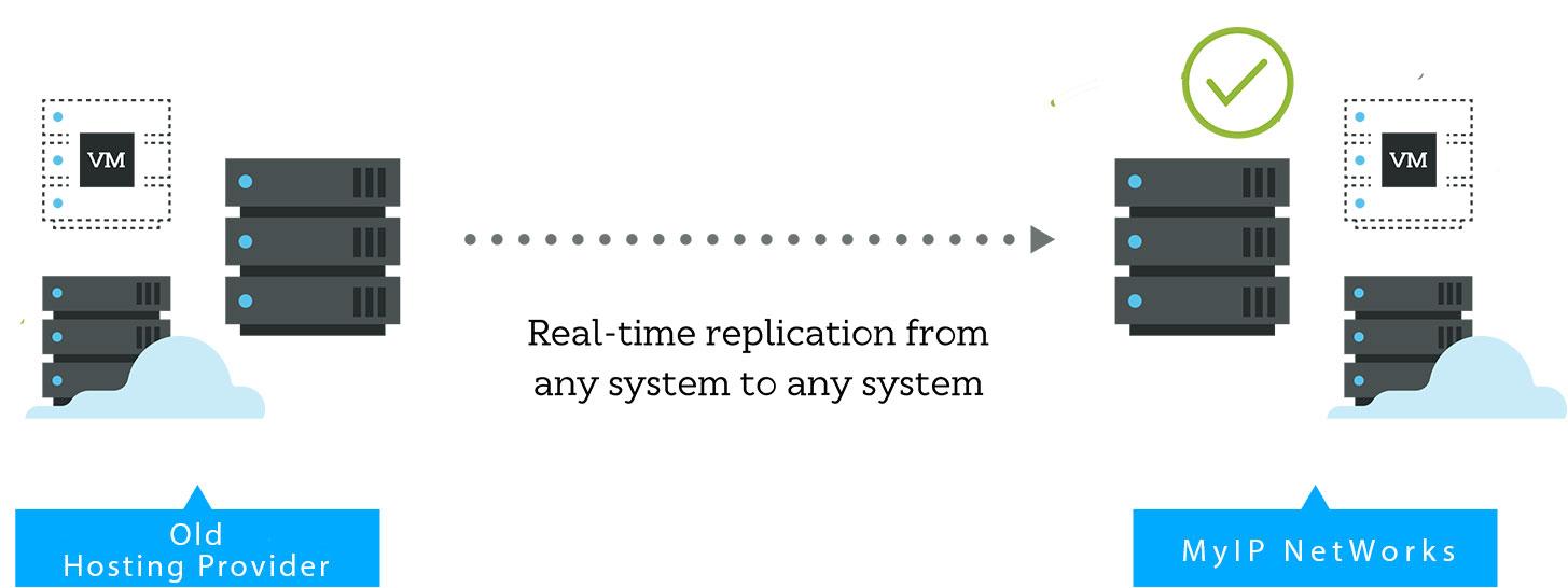 migrate replication